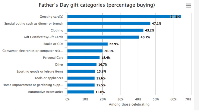 Fathers day gifts graph